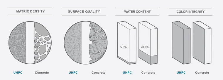 The high packing density yields excellent flexural, compressive, and impact strength.